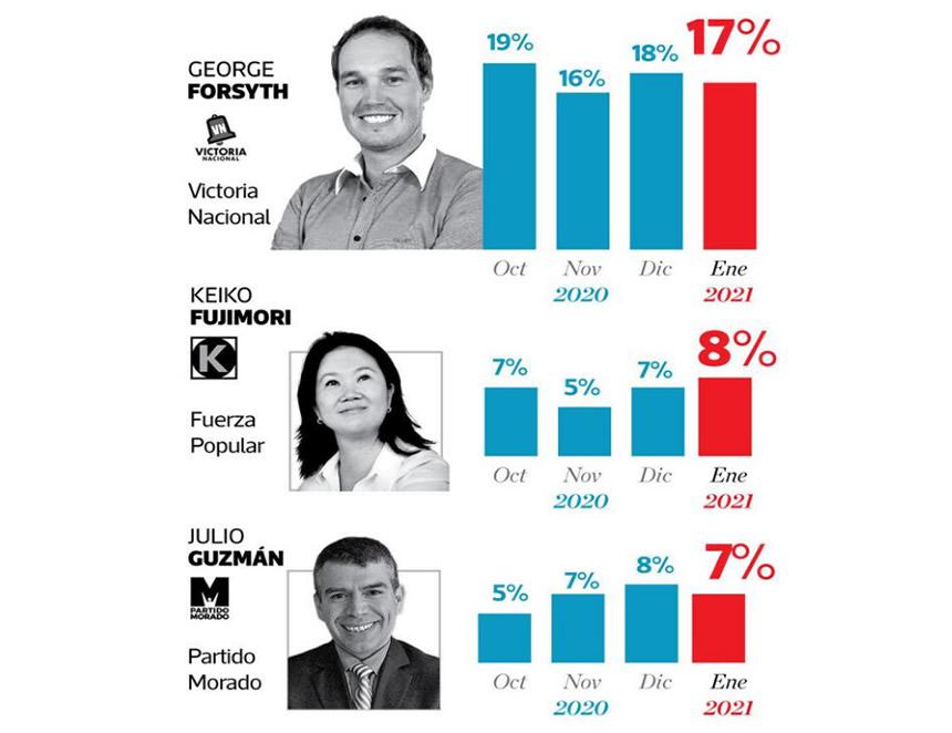 Última encuesta sobre intención de voto (Foto: Ipsos).