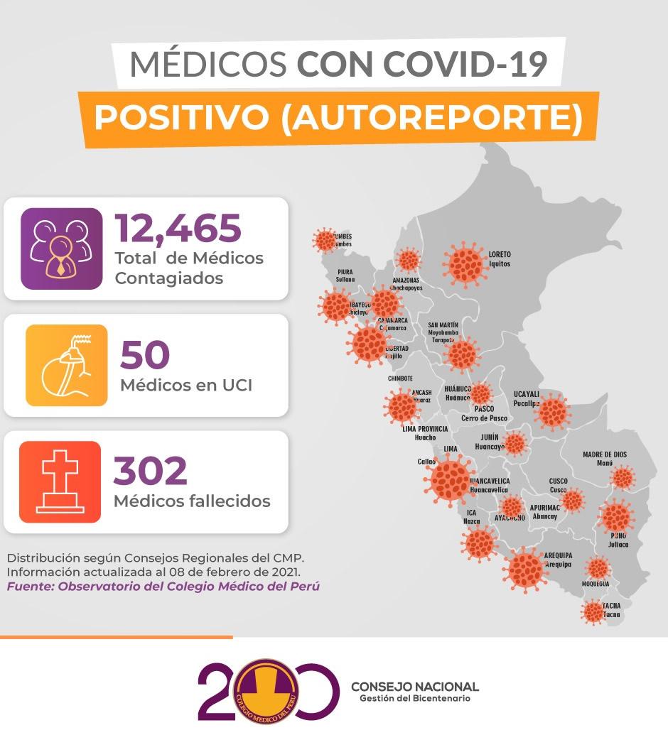Estadísticas sobre médicos fallecidos (Fuente: CMP).