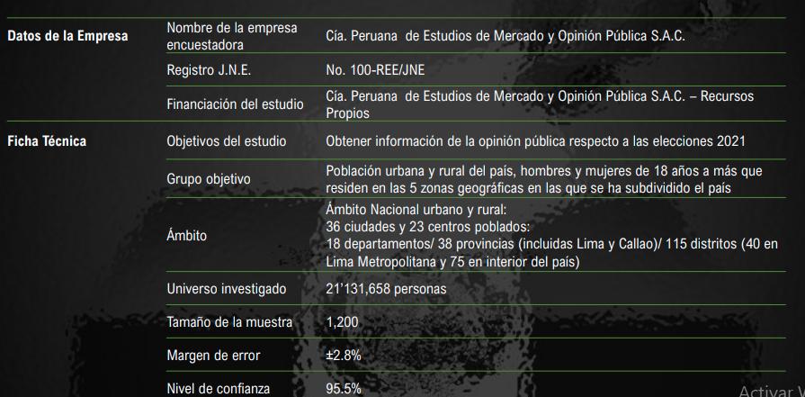 Ficha Técnica Encuesta CPI