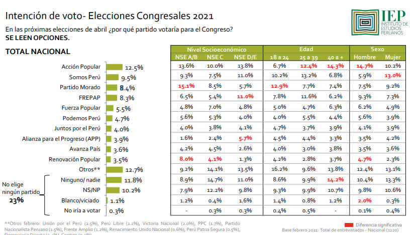 Encuesta IEP sobre preferencias parlamentarias (Fuente: iem.org.pe).
