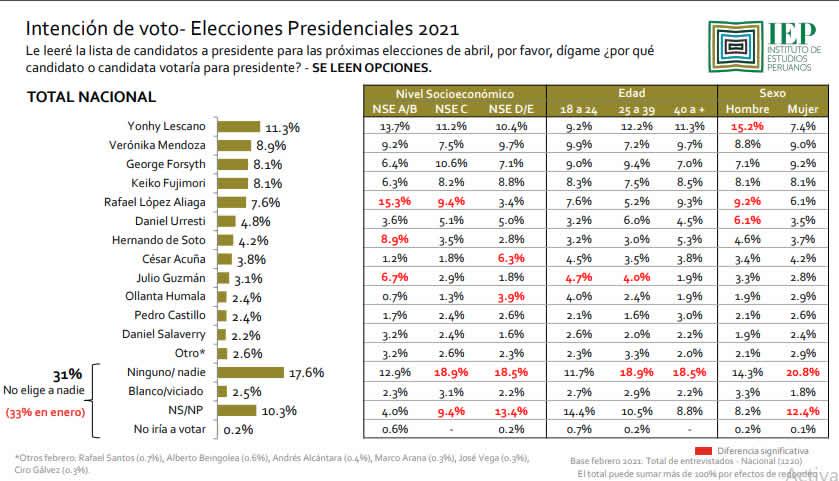 Encuesta IEP sobre preferencias electorales (Fuente: iem.org.pe).