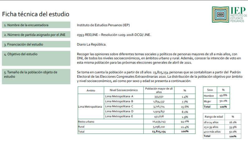 IEP, Ficha técnica (Fuente: iem.org.pe).