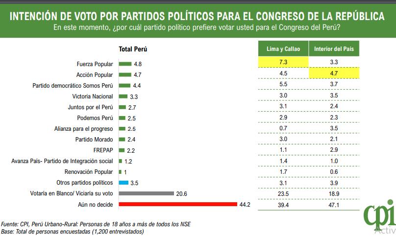 CPI: Votación para el Congreso