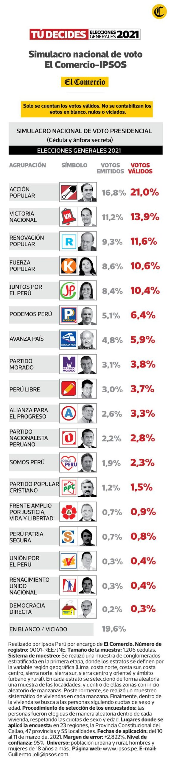 Encuesta Ipsos (Fuente El Comercio).