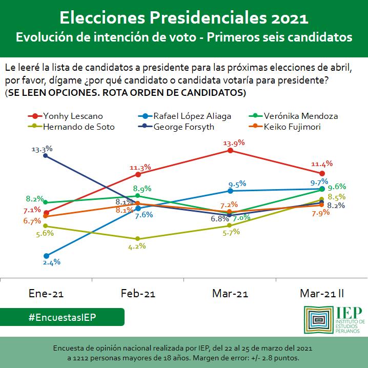 IEP, Sondeo Marzo 28, gráfica