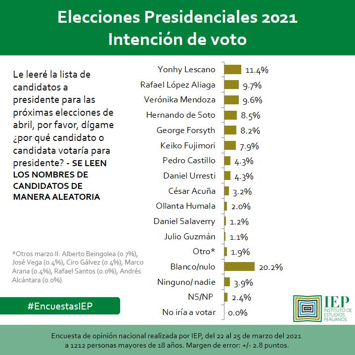 IEP, Sondeo Marzo 28