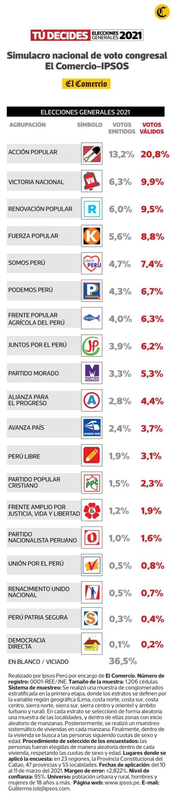 Encuesta IPSOS para el Congreso (Fuente: El Comercio).