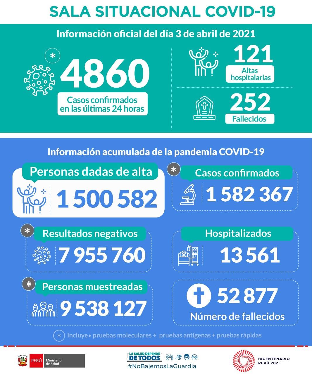 Estadísticas Minsa.