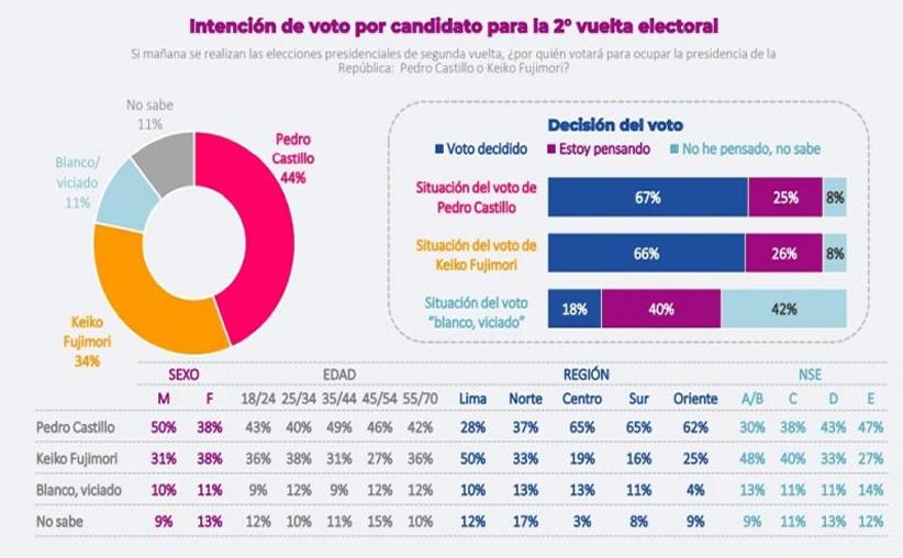 Encuesta Datum Perú.