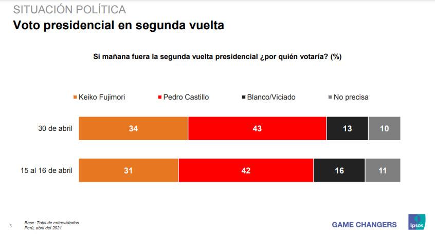 Encuesta IPSS Perú