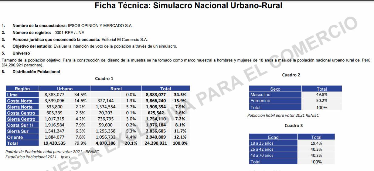 Ficha Técnica Ipsos
