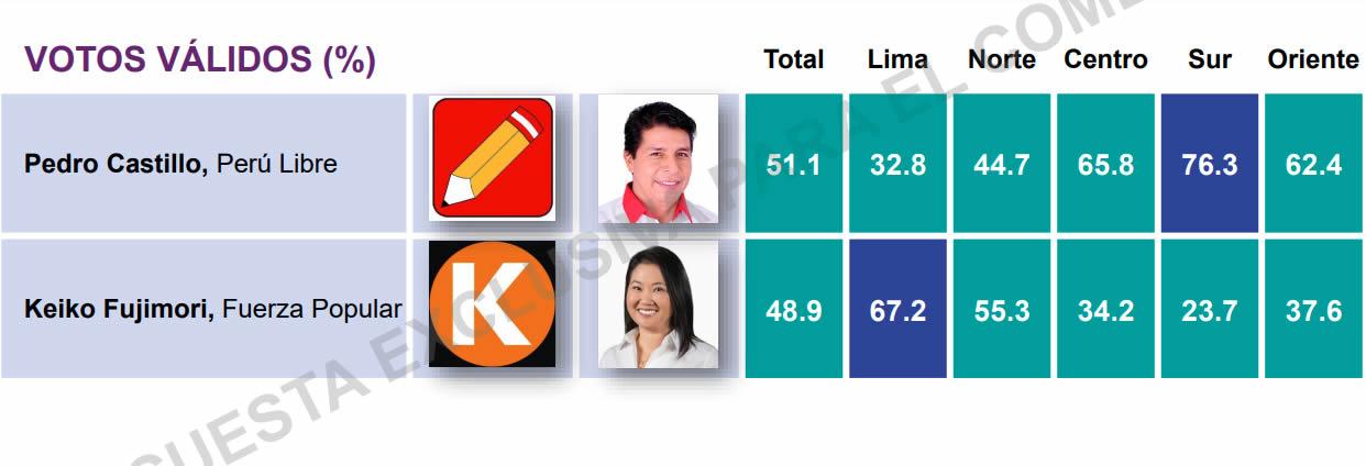 Ipsos y los votos válidos