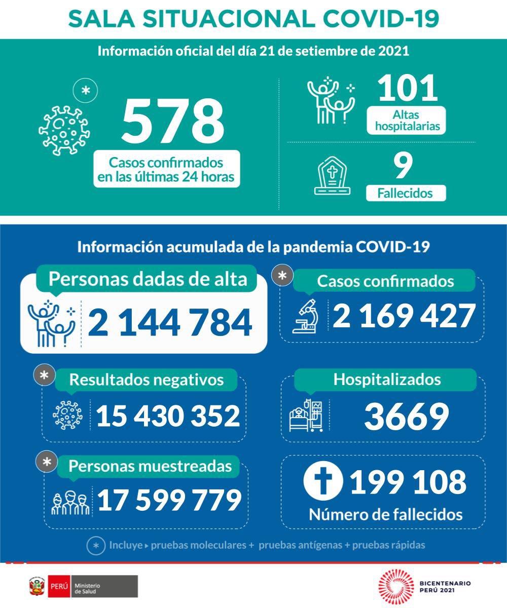 Cifras oficiales sobre la pandemia