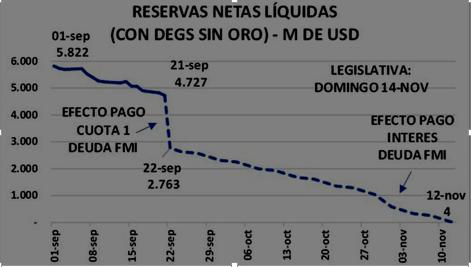 Reservas Netas argentinas